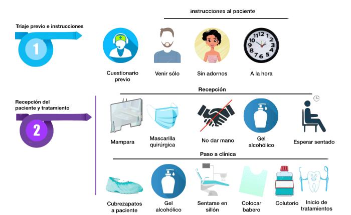 Medidas para la prevención de contagios en las clínicas